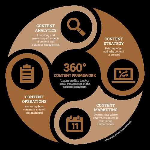 360 Content Framework v3 500